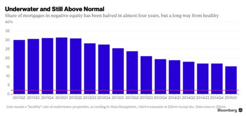 Share of mortgages in negative equity has been halved in almost four years, but a long way from healthy