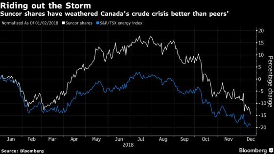 Suncor Confronts 'Unintended Consequences' of Alberta Oil Cuts