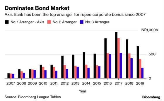 King of India Bond Sales Shashikant Rathi Leaves Axis Bank