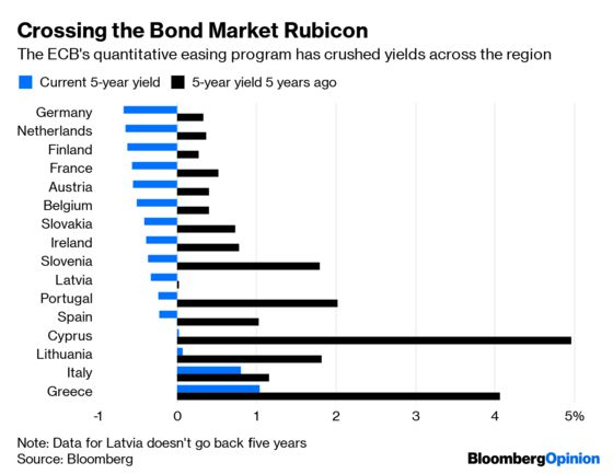 Negative Yields Could Be the Death of Bond Markets