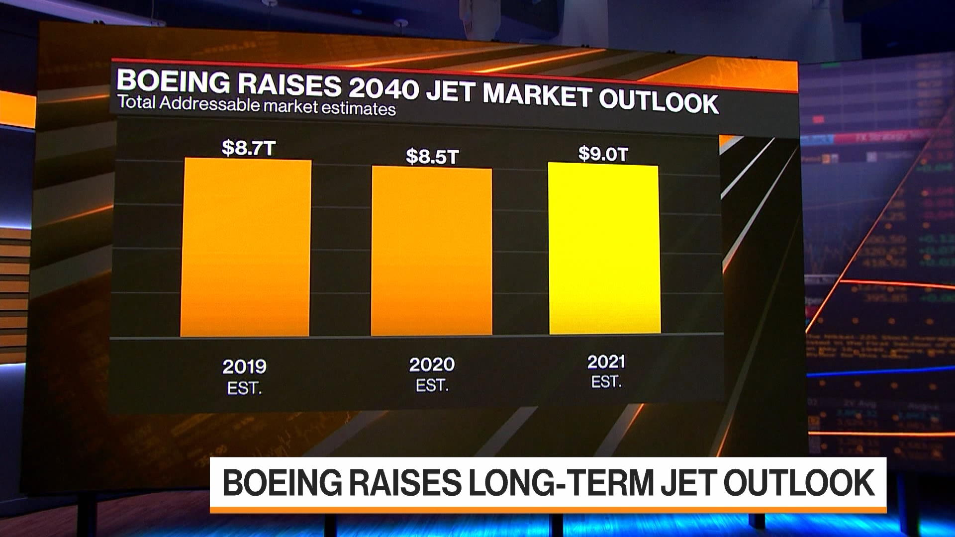 Boeing is Bullish on Future of Airline Business