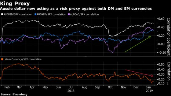 Want to Bet on Currency Market Risk? The Aussie Is Fast Becoming Main Game in Town