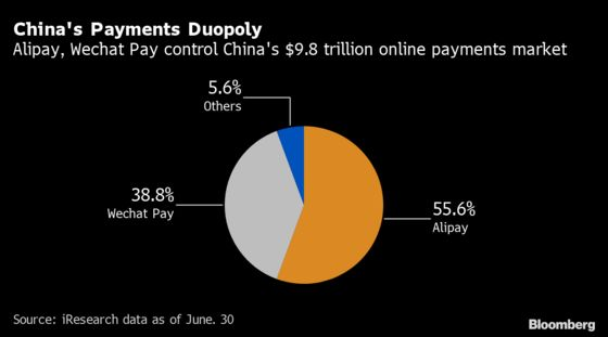 China's Crackdown Will Shake Up World's Largest Fintech Market