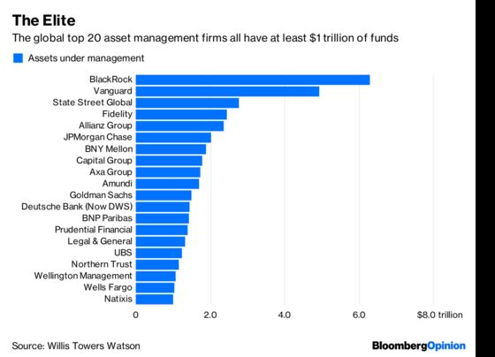 Fund Management's $1 Trillion Club Is Eating Its Peers