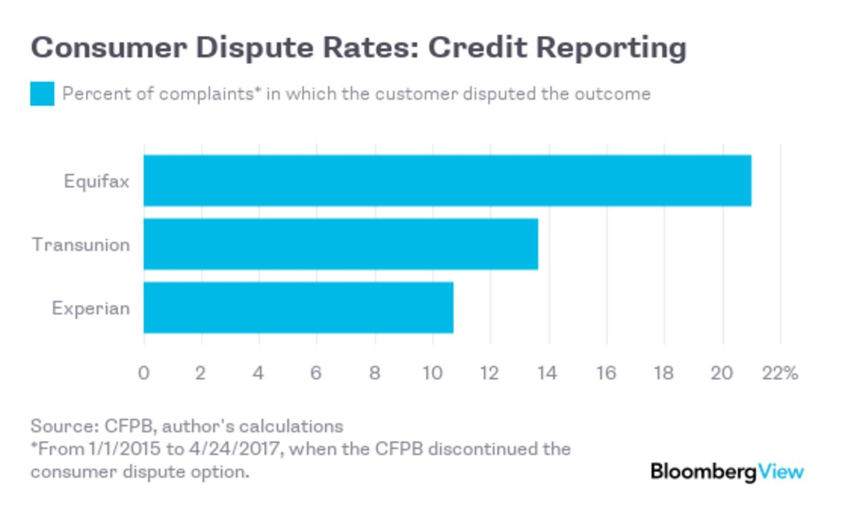 How Financial Companies Handle Angry Customers - Bloomberg