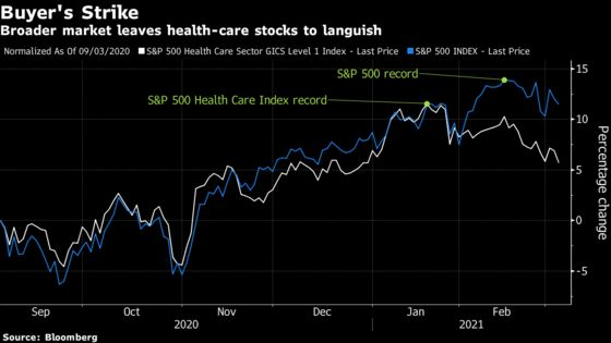Health-Care Stocks Battered as Vaccine Rollout Gathers Steam