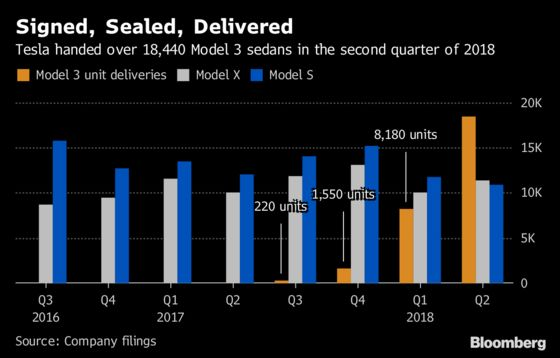 Tesla Model 3 Production Feat Falls Short of Defeating Doubters