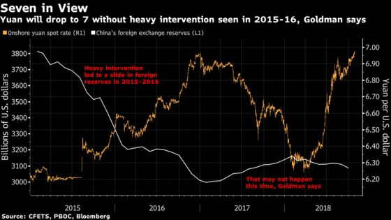 Goldman Says Yuan Will Hit 7 as China Avoids Heavy Meddling
