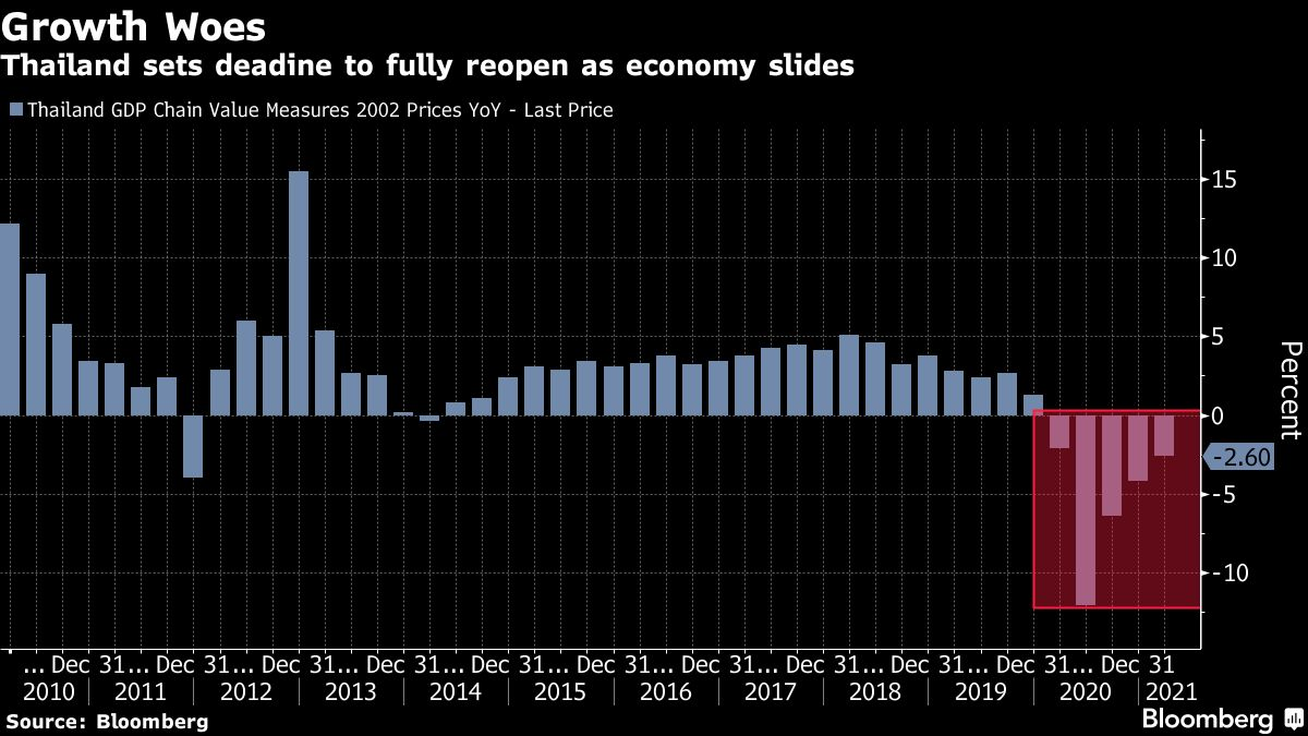 Thailand Likely to Hold Rates, Cut GDP Outlook: Decision Guide