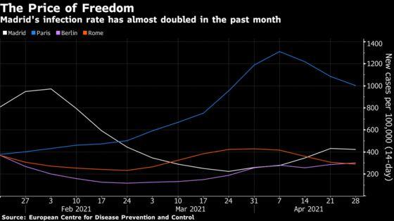 Madrid Voters to Reward Sanchez Rival Who Kept the Economy Open