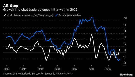 Charting the Economy: World Limps on After 2019's Trade Bruising