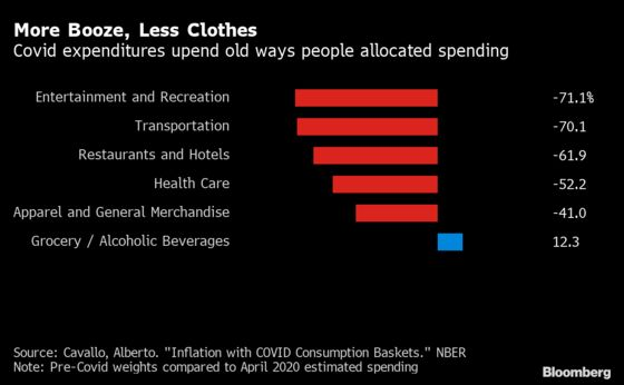 Pandemic Shopping Habits Are Giving Inflation Experts a Headache