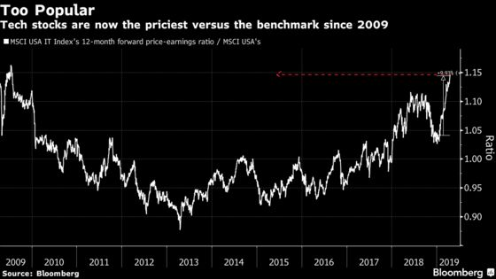 'Extreme' Stock-Valuation Gap Looms Over Gravity-Defying Rally