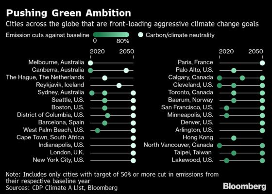 These Are the Cities Doing the Most to Combat Global Warming