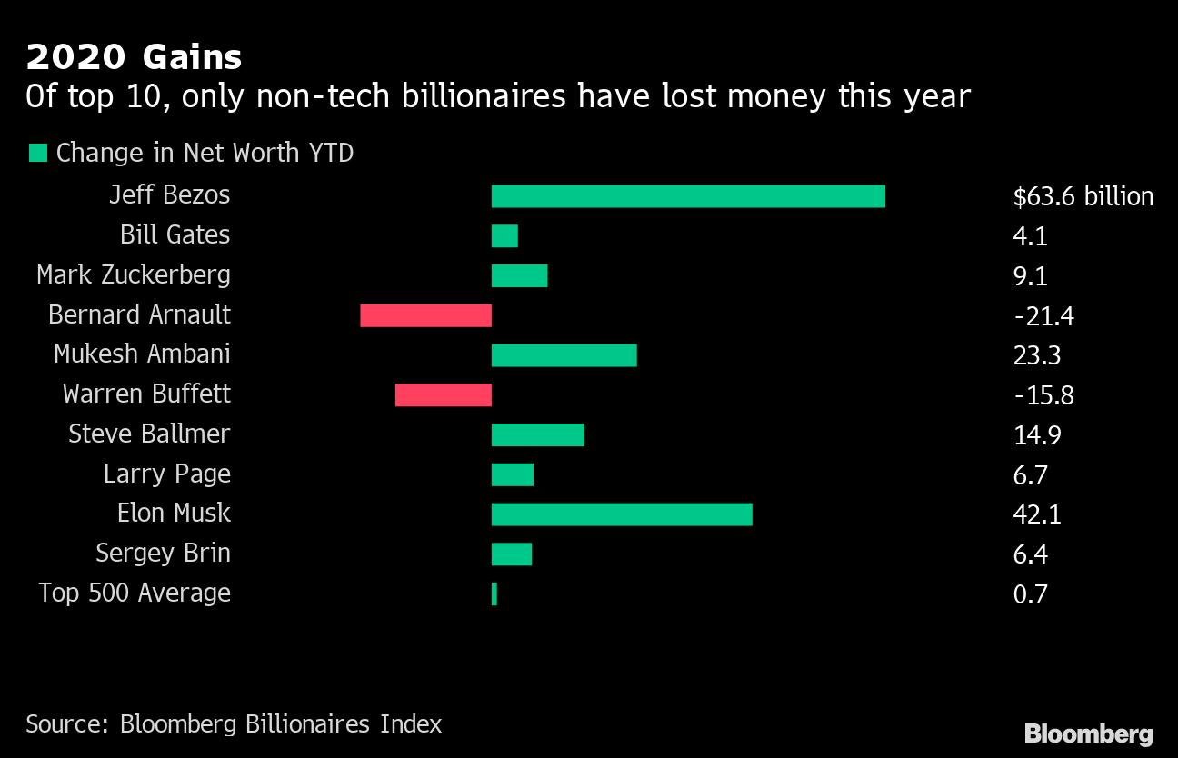bezos zuckerberg and musk have made 115 billion this year bezos zuckerberg and musk have made