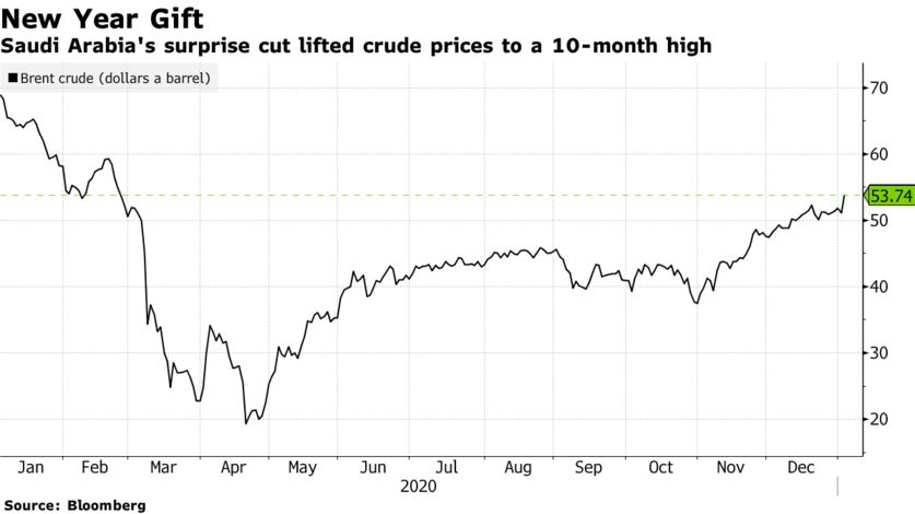 Saudis Take Charge of Oil Market With Surprise Output Cut - Bloomberg