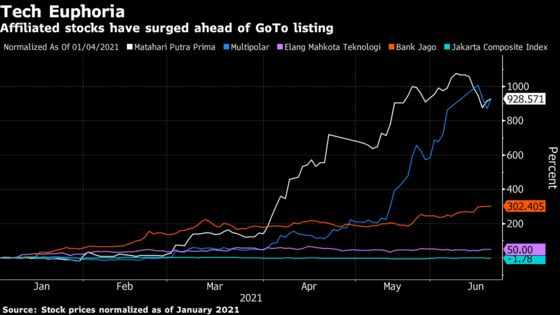 Billion-Dollar IPOs Spur Huge Rallies in Some Indonesia Stocks