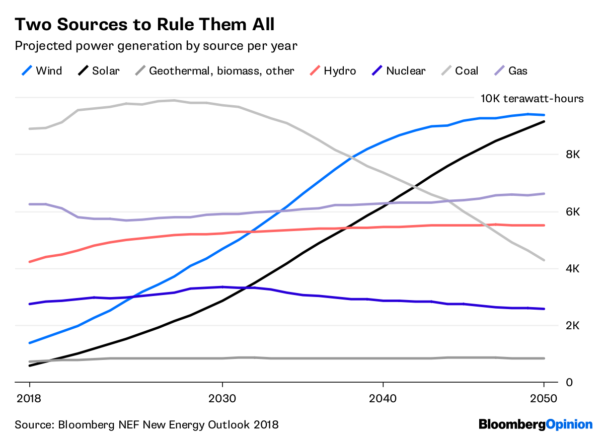 Wind and Solar Will Rule the World's Power Grid by 2050