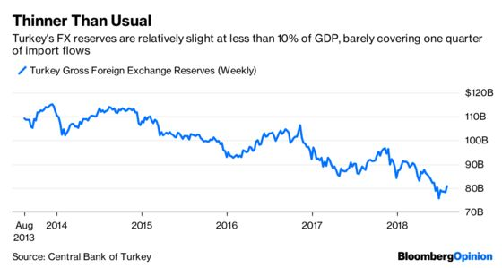 Turkey's in a Mess. Capital Controls Won't Help