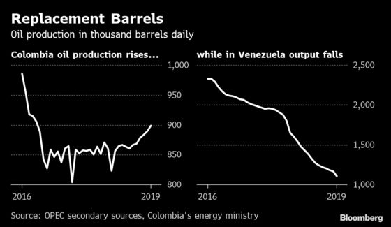 U.S. Sanctions on Venezuela Are a Blessing to Colombian Oil