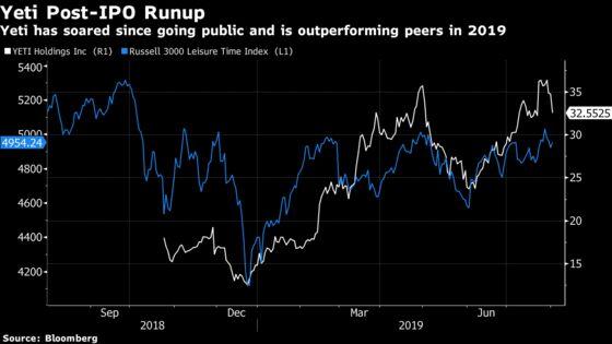 Yeti Hit by Inventory Buildup Ahead of Tariffs, DTC Slowdown