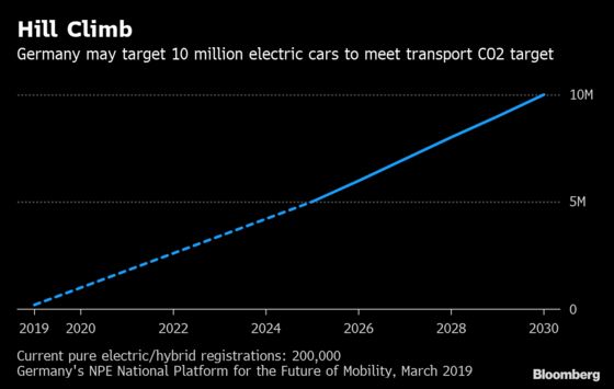 Millions of Electric Cars Needed in Germany's War on Pollution