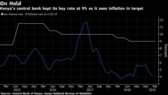 Kenya Holds Rate at 2015 Low for Fourth Meeting as CPI Anchored
