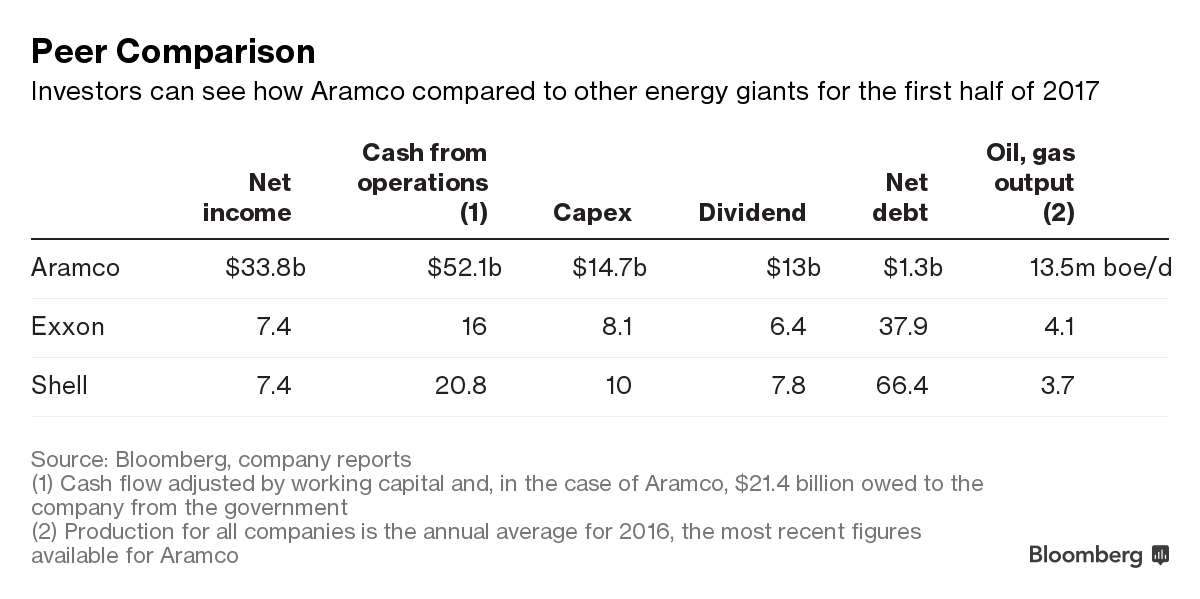 in the case of aramco 214 billion owed to the company from the government 2 production for all companies is the annual average for 2016