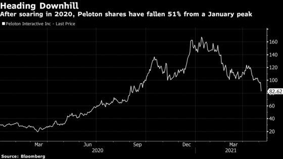 Peloton Recall Tests Analyst Devotion as Stock Slump Deepens