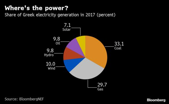 Greece's Rising Natural Gas Role Has Players Vying for Top Spot