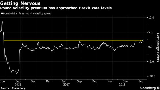Pound Left Cornered as Brexit Bugbears Multiply Beyond No-Deal