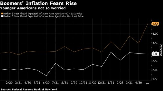 Averting Inflation Crisis Turns on Something Fed Doesn't Control