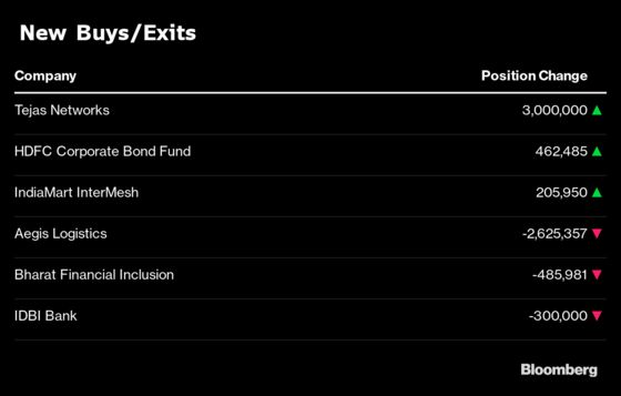 What India's Three Largest Mutual Funds Bought and Sold in July