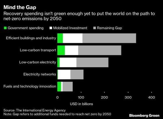 Covid-19 Has Dimmed the Clean Power Market