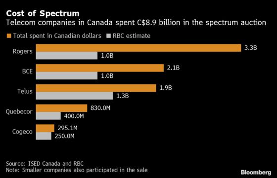 Spectrum Sale May Help Rogers' Case for Shaw Deal, RBC Says