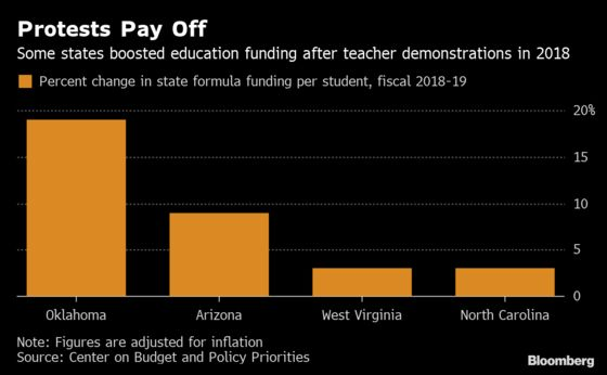 Teacher Strikes Boost Funding for Schools Still Hit by Recession