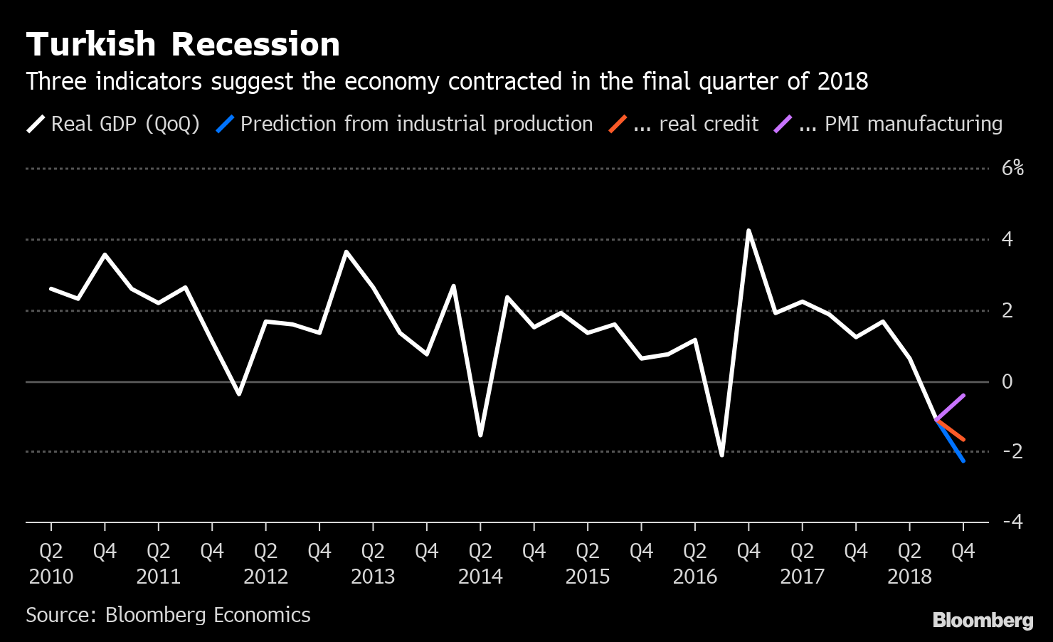 Is Turkey's Economy in Recession? Three Gauges Say Yes: Chart