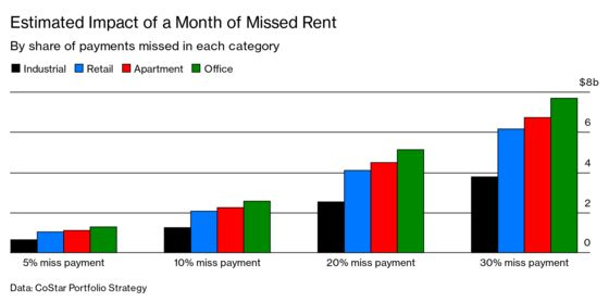 Missed Rent Payments Cascade Across the Real Estate Industry