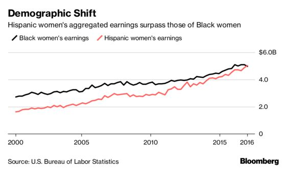 U.S. Hispanic Women's Earnings Are on the Rise