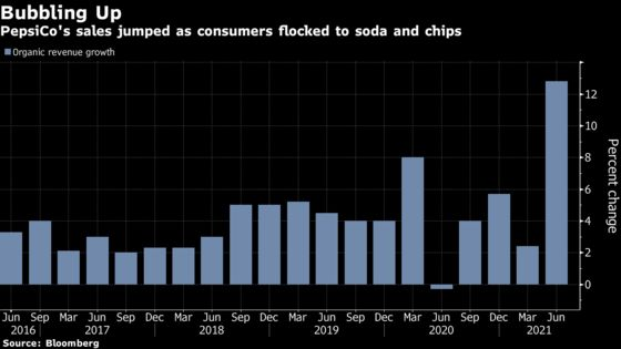PepsiCo's Sales Jump Most in a Decade as Eateries Reopen