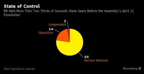 Sarawak State Assembly By the Numbers