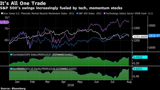 U.S. Stocks Vulnerable as Tech and Momentum Become One Trade
