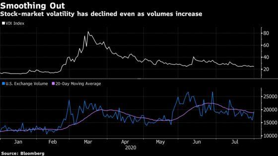 Wall Street Veteran Says Amateur Traders Dampen Stock Volatility