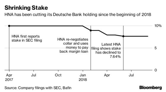 How HNA May Sell Deutsche Bank and Why That Matters