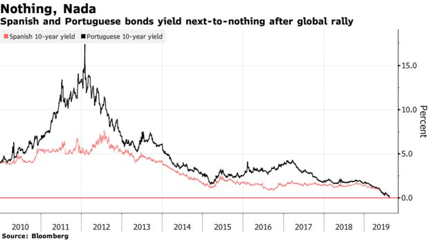 Spanish and Portuguese bonds yield next-to-nothing after global rally