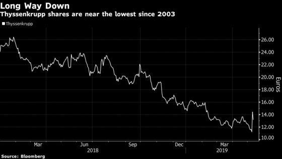 Thyssenkrupp Profit Plunges, Raising Pressure on CEO