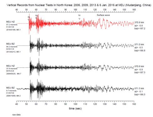 This chart shows seismic activity in Mudanjiang, China, before and after the North Korean test.