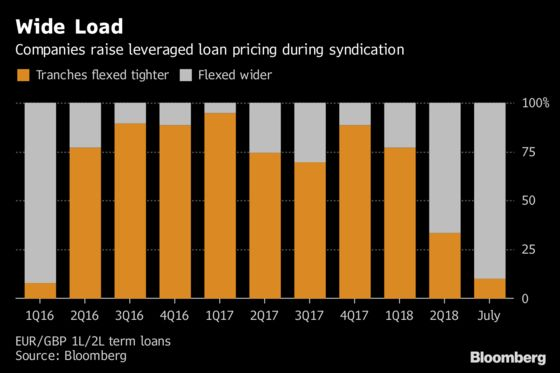 Europe's Loan Spreads Reach 18-Month High in Flood of Issuance