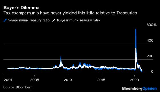 Forget Bitcoin or Tesla. Muni Bonds Are the King of Costly.
