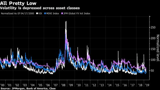Morgan Stanley Sees Two Big Reasons Low Volatility Will End